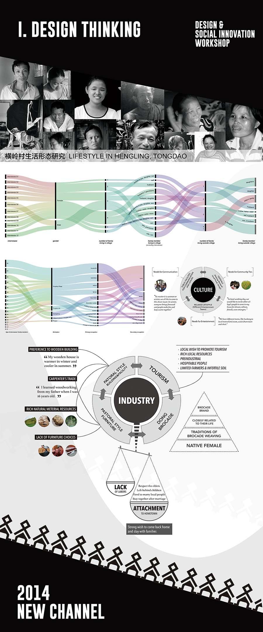 design thinking 压缩