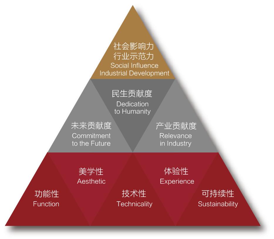 金字塔评审机制